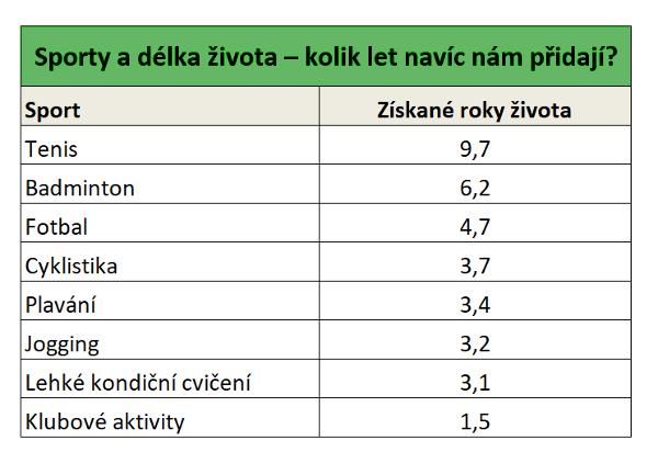 Jak sportovat při koronaviru? Který sport vám přidá několik let navíc? Obrázek z webu vitalia.cz [5]